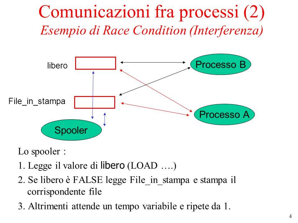 4 Comunicazioni fra processi (2) Esempio di Race Condition (Interferenza) Lo spooler : 1.