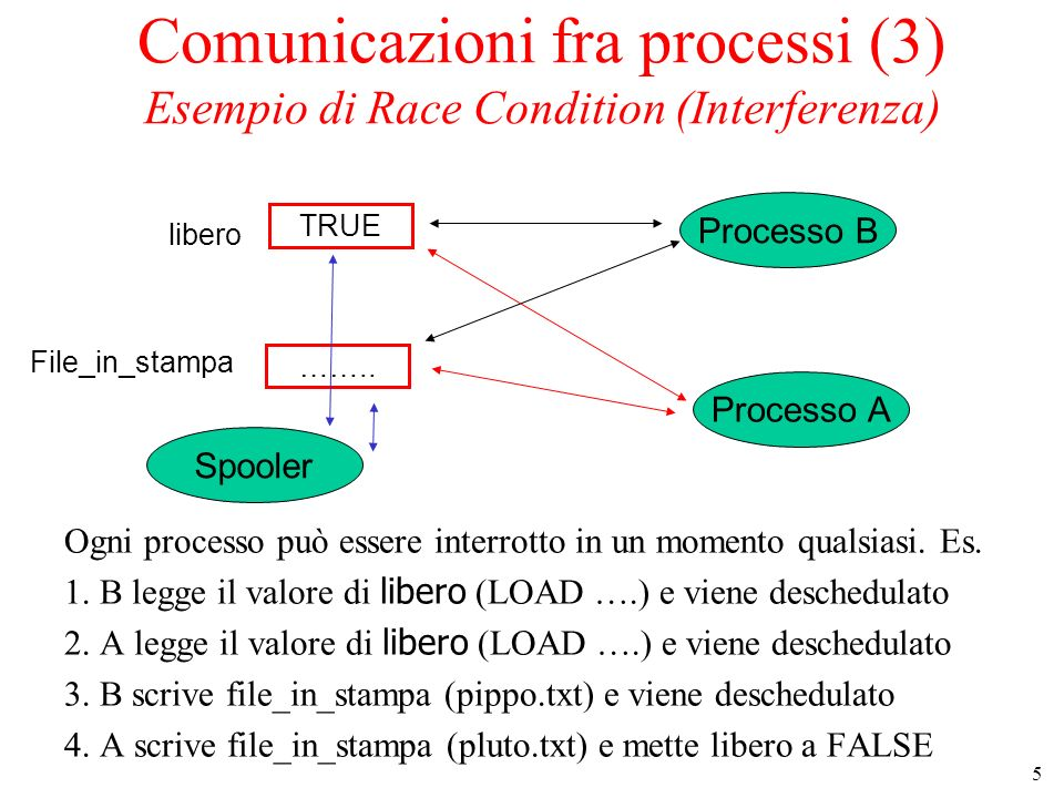 5 Comunicazioni fra processi (3) Esempio di Race Condition (Interferenza) Ogni processo può essere interrotto in un momento qualsiasi.