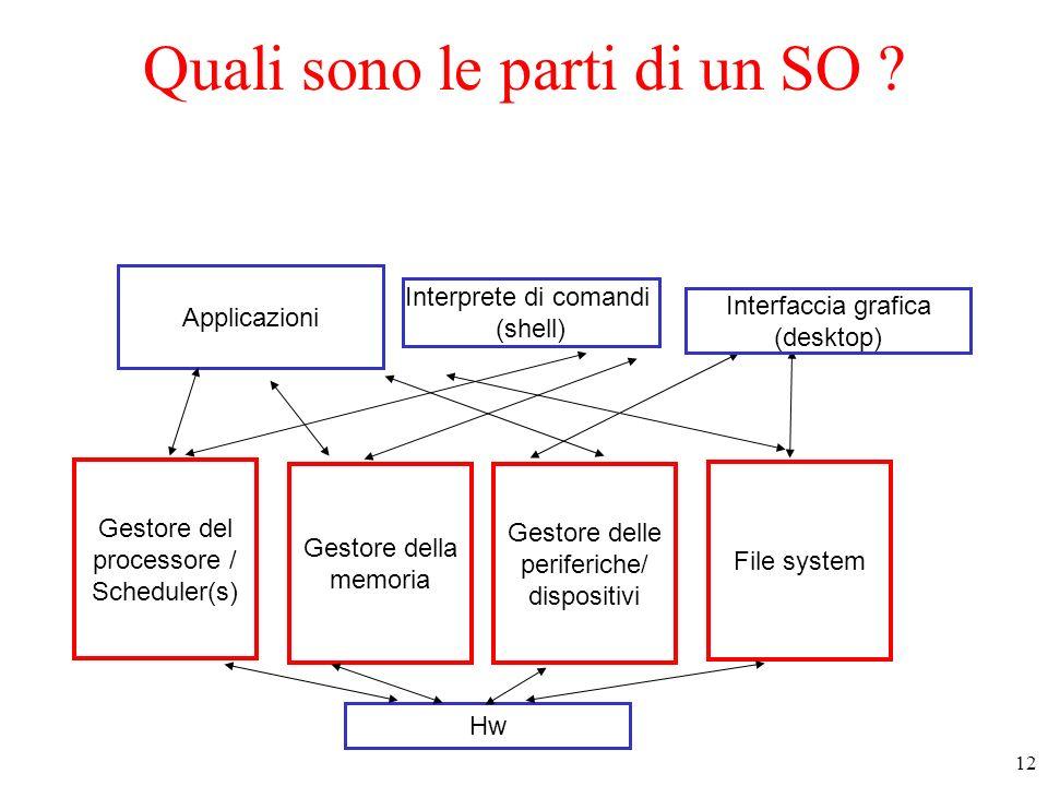 12 Gestore del processore / Scheduler(s) Gestore della memoria File system Gestore delle periferiche/ dispositivi Interprete di comandi (shell) Applic