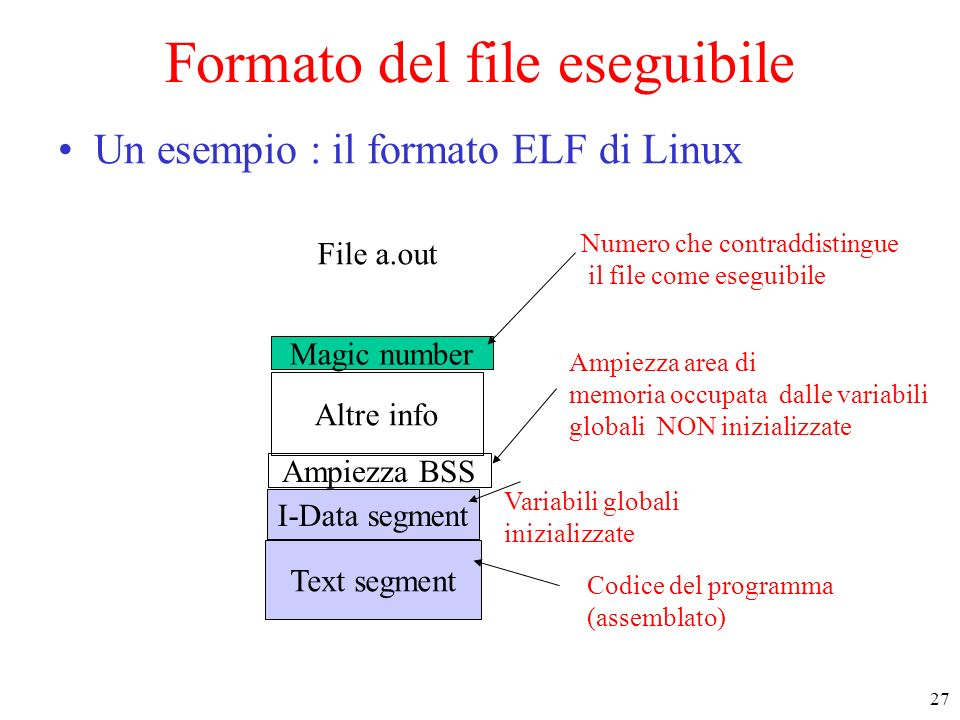 27 Text segment I-Data segment Ampiezza BSS Altre info Magic number File a.out Variabili globali inizializzate Ampiezza area di memoria occupata dalle