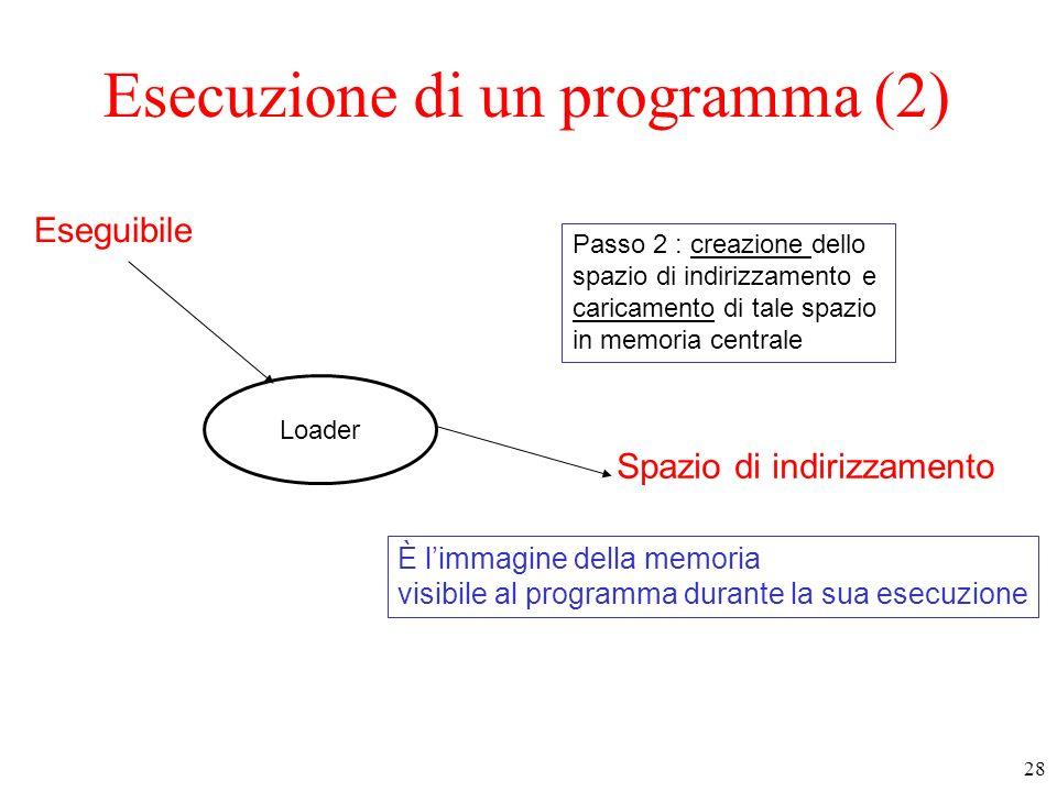 28 Esecuzione di un programma (2) Eseguibile Loader Spazio di indirizzamento È limmagine della memoria visibile al programma durante la sua esecuzione