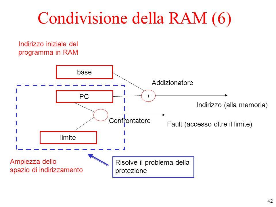 42 Condivisione della RAM (6) base PC limite + + Indirizzo (alla memoria) Fault (accesso oltre il limite) Addizionatore Confrontatore Indirizzo inizia