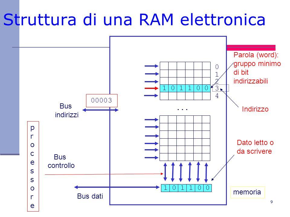 9 Struttura di una RAM elettronica... Bus dati Bus indirizzi Bus controllo 00003 memoria 101010 0123401234 101010 Dato letto o da scrivere Parola (wor