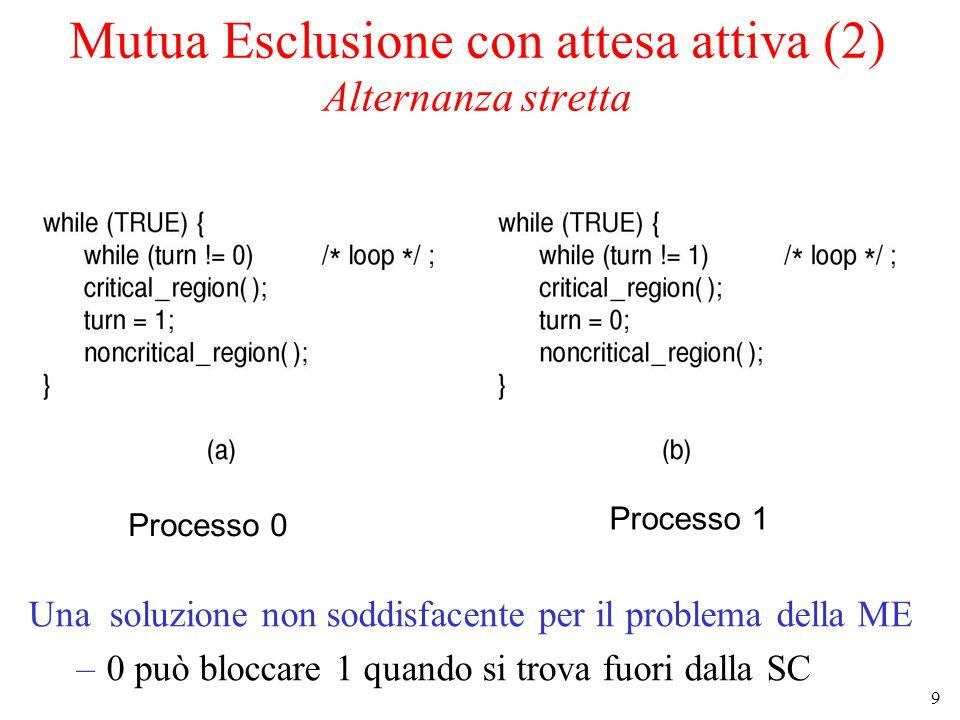 9 Mutua Esclusione con attesa attiva (2) Alternanza stretta Una soluzione non soddisfacente per il problema della ME –0 può bloccare 1 quando si trova