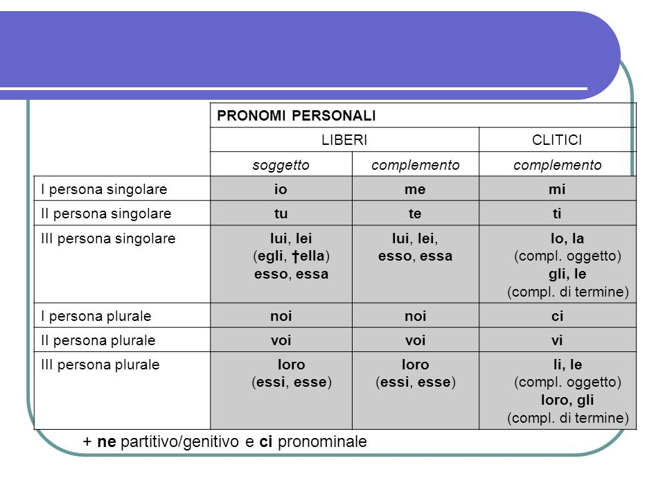 Clitici in combinazione Due clitici possono accoppiarsi, il primo col valore di complemento di termine, il secondo col valore di complemento oggetto.