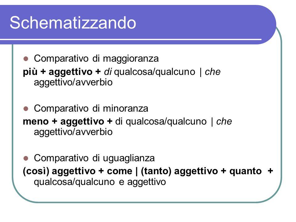 Schematizzando Comparativo di maggioranza più + aggettivo + di qualcosa/qualcuno | che aggettivo/avverbio Comparativo di minoranza meno + aggettivo +