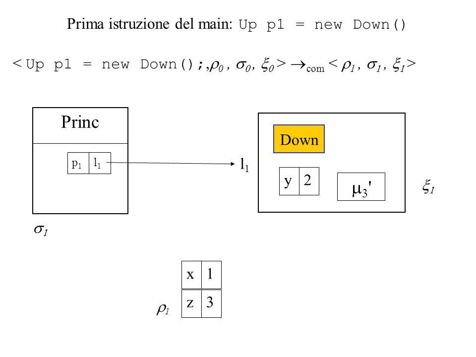 Prima istruzione del main: Up p1 = new Down() com Princ l1l1 p1p1 l1l1 ' Down 2y 1 1x 3z