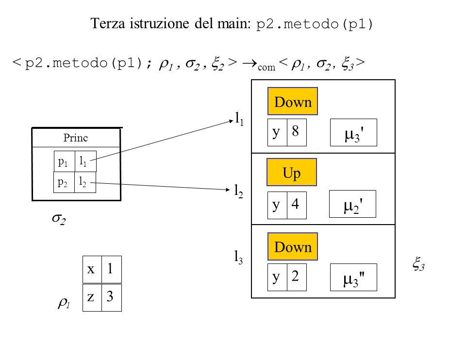 Terza istruzione del main: p2.metodo(p1) com l1l1 1 1x 3z Princ l1l1 p1p1 l2l2 p2p2 l2l2 Down 8y Up 4y Down 2y l3l3