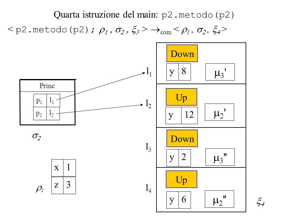 Quarta istruzione del main: p2.metodo(p2) com l1l1 1 1x 3z Princ l1l1 p1p1 l2l2 p2p2 l2l2 Down 8y Up 12y Down 2y l3l3 l4l4 Up 6y