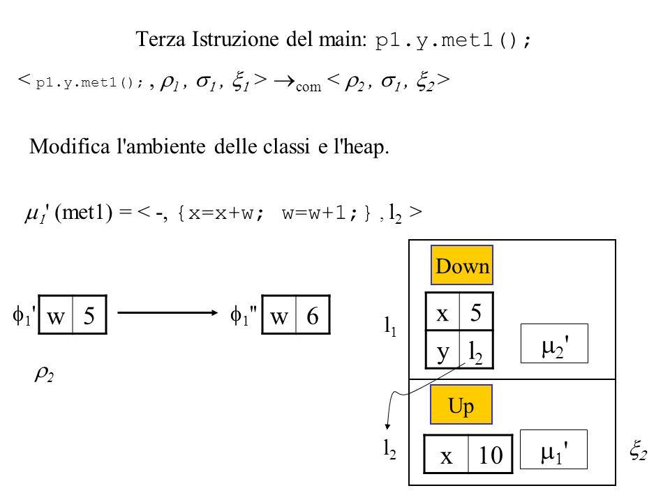 Terza Istruzione del main: p1.y.met1(); com Modifica l ambiente delle classi e l heap.