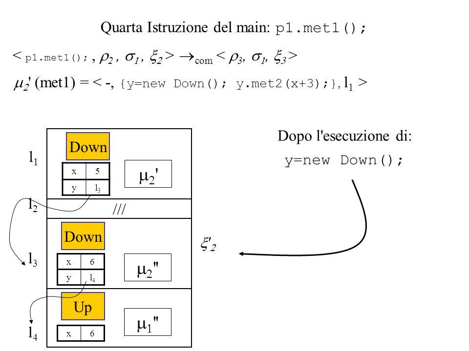 Quarta Istruzione del main: p1.met1(); com ' (met1) = ' l1l1 ' Down x5 yl3l3 /// l2l2 l3l3 '' Down x6 yl4l4 l4l4 '' Up x6 y=new Down(); Dopo l'esecuzi