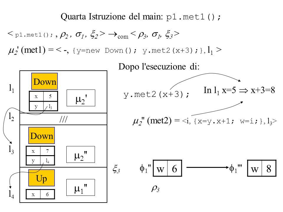 Quarta Istruzione del main: p1.met1(); com ' (met1) = l1l1 ' Down x5 yl3l3 /// l2l2 l3l3 '' Down x7 yl4l4 l4l4 '' Up x6 y.met2(x+3); Dopo l'esecuzione