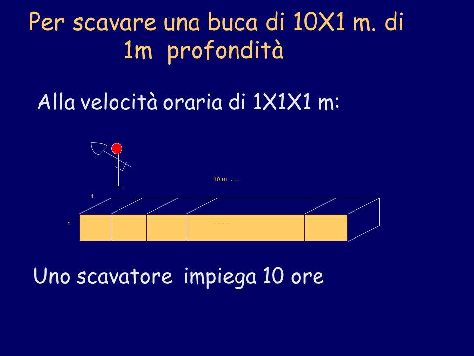 Per scavare una buca di 10X1 m. di 1m profondità Alla velocità oraria di 1X1X1 m: 10 m... 1 1.. Uno scavatore impiega 10 ore