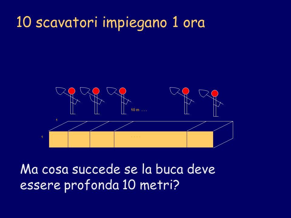 10 scavatori impiegano 1 ora 10 m... 1 1.. Ma cosa succede se la buca deve essere profonda 10 metri?