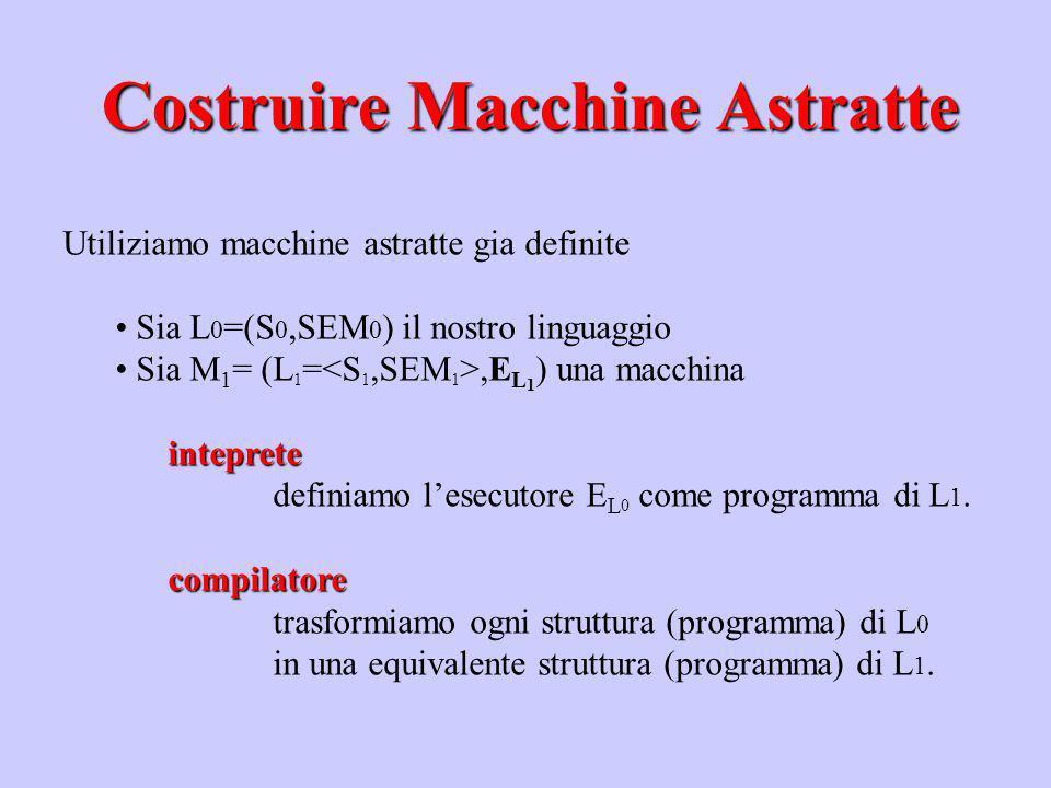 Utiliziamo macchine astratte gia definite Sia L 0 =(S 0,SEM 0 ) il nostro linguaggio Sia M 1 = (L 1 =,E L 1 ) una macchinainteprete definiamo lesecuto