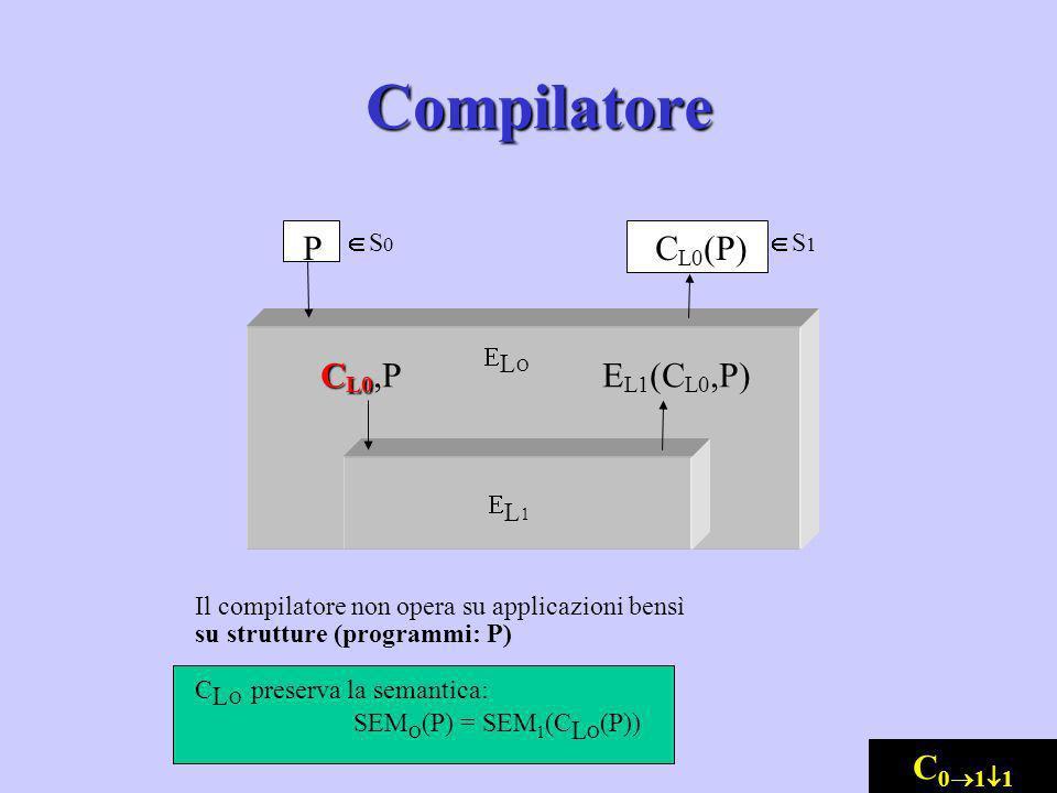 L 1 C L0 (P) L O S 0 S 1 E L1 (C L0,P) C L0 C L0,P P Il compilatore non opera su applicazioni bensì su strutture (programmi: P) C L O preserva la sema