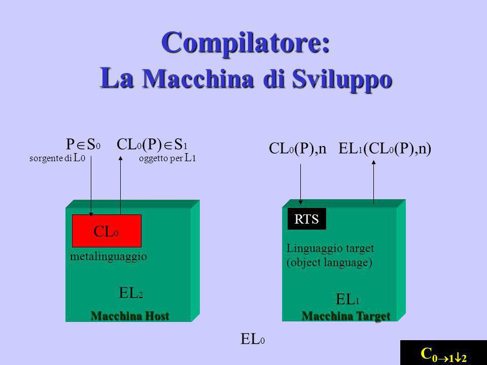 metalinguaggio EL 2 EL 0 Linguaggio target (object language) EL 1 CL 0 P S 0 CL 0 (P) S 1 oggetto per L 1sorgente di L 0 Macchina Host CL 0 (P),n EL 1