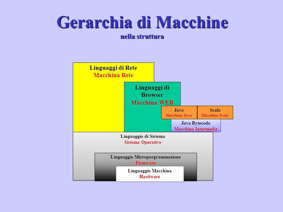 Linguaggi di Rete Macchina Rete Gerarchia di Macchine nella struttura Linguaggi di Browser Macchina WEB Java Bytecode Macchina Intermedia Java Bytecod
