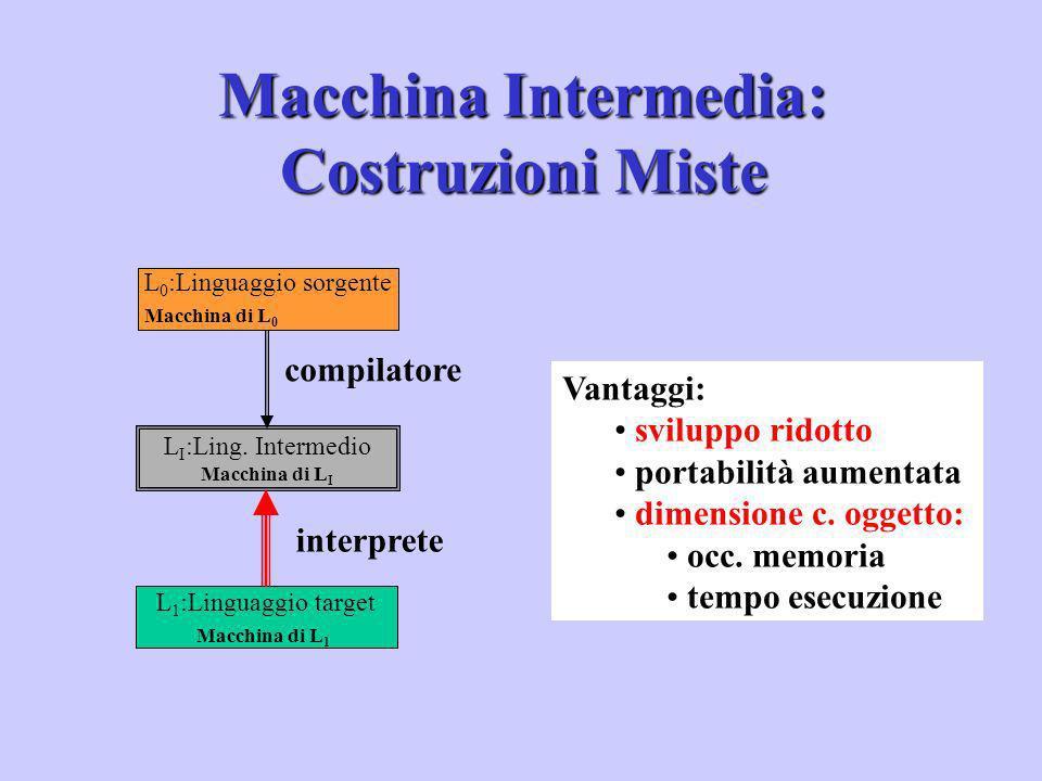 Macchina Intermedia: Costruzioni Miste L 1 :Linguaggio target Macchina di L 1 interprete compilatore L 0 :Linguaggio sorgente Macchina di L 0 L I :Lin