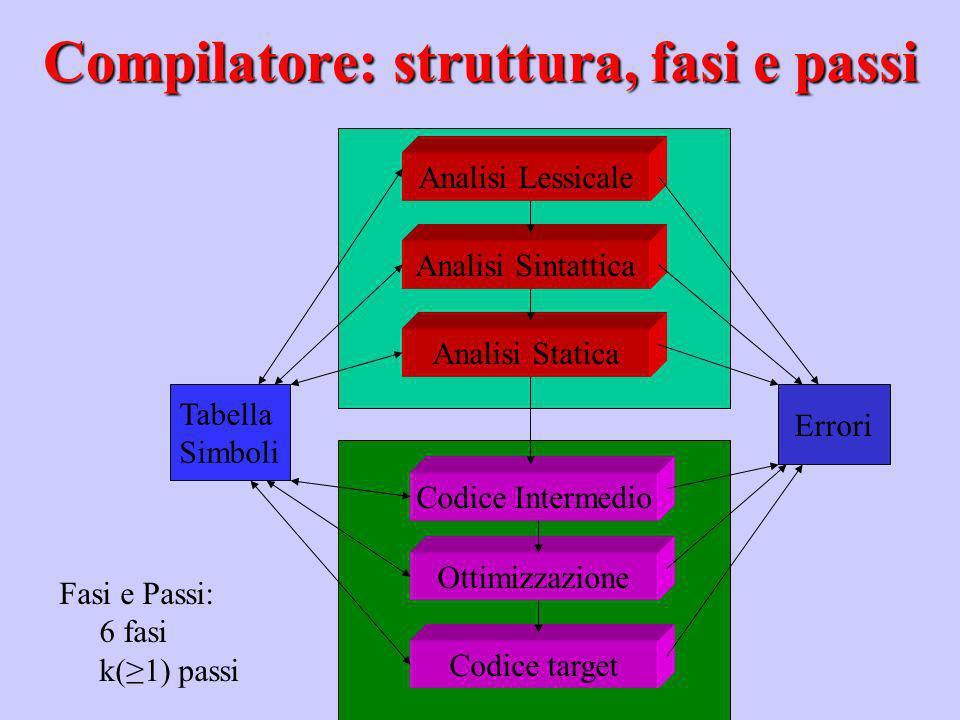 Analisi Lessicale Analisi Sintattica Analisi Statica Codice Intermedio Ottimizzazione Codice target Tabella Simboli Errori Fasi e Passi: 6 fasi k(1) p