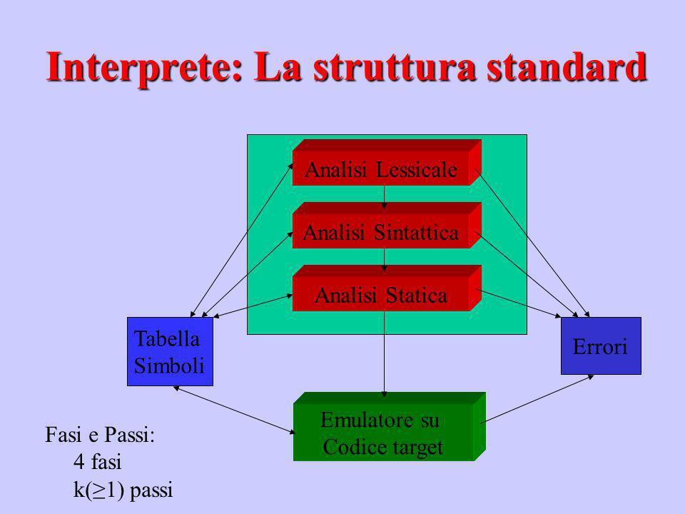 Analisi Lessicale Analisi Sintattica Analisi Statica Emulatore su Codice target Tabella Simboli Errori Fasi e Passi: 4 fasi k(1) passi Interprete: La