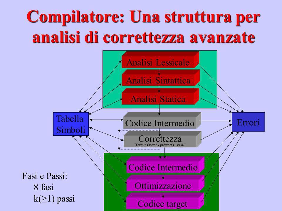 Analisi Lessicale Analisi Sintattica Analisi Statica Codice Intermedio Ottimizzazione Codice target Tabella Simboli Errori Fasi e Passi: 8 fasi k(1) p