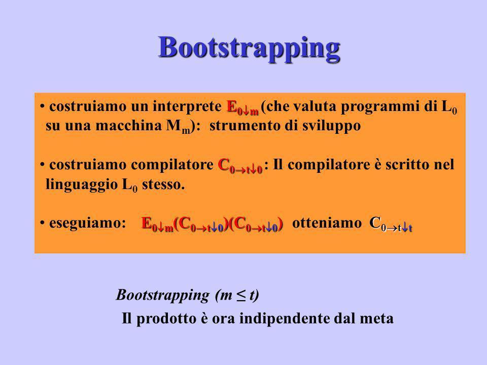 E 0 m costruiamo un interprete E 0 m (che valuta programmi di L 0 su una macchina M m ): strumento di sviluppo C 0 t 0 costruiamo compilatore C 0 t 0