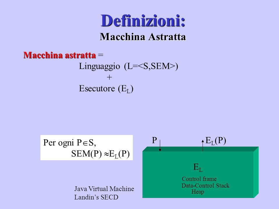 Macchina astratta Macchina astratta = Linguaggio (L= ) + Esecutore (E L ) Java Virtual Machine Landins SECD E L Control frame Data-Control Stack Heap