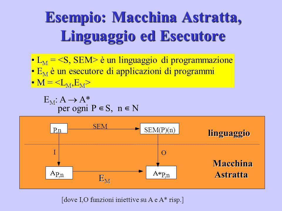P,n SEM(P)(n) I O P,n P,n [dove I,O funzioni iniettive su A e A* risp.] L M L M = è un linguaggio di programmazione E M E M è un esecutore di applicaz