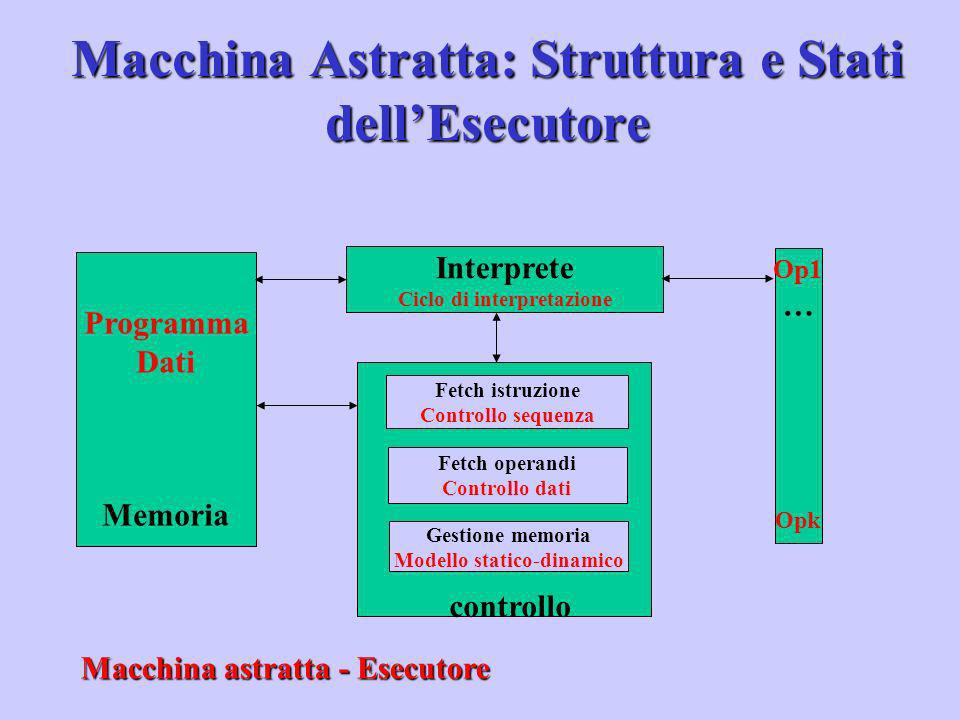 Macchina astratta - Esecutore Programma Dati Memoria Interprete Ciclo di interpretazione Op1 … Opk Fetch istruzione Controllo sequenza Fetch operandi