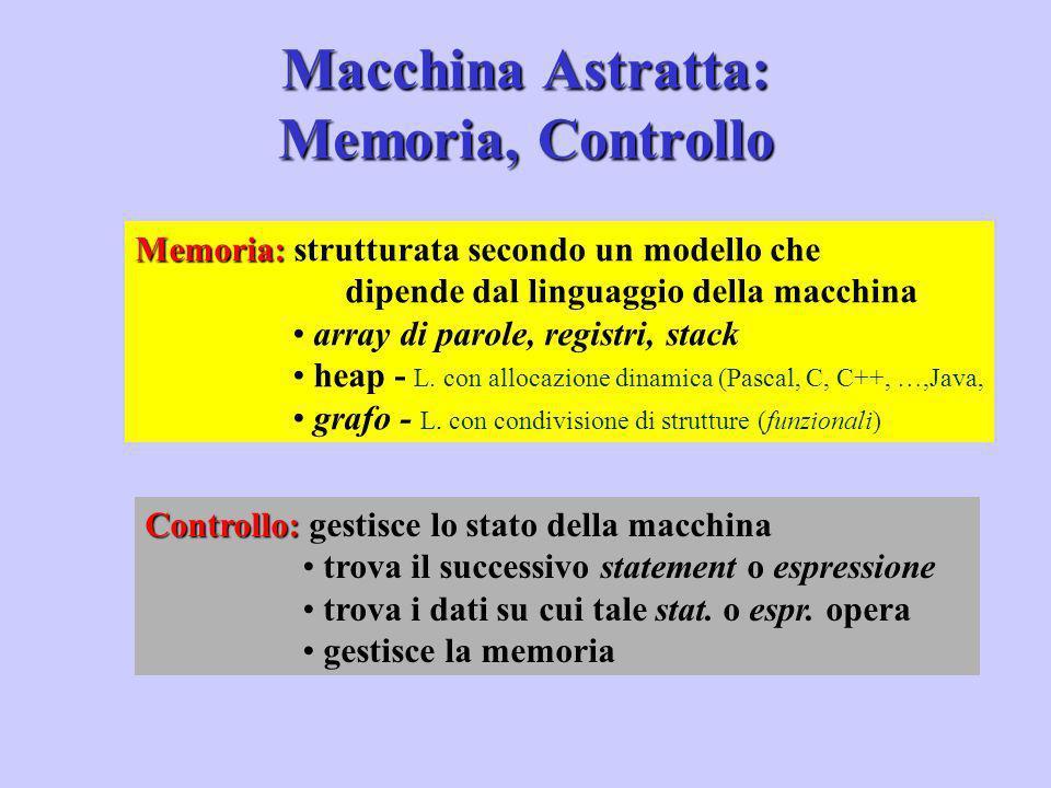 In corrispondenza alle molte classi di linguaggi Imperativi Applicativi Object oriented Differiscono per il linguaggio e di conseguenza per: struttura dello stato, ovvero: - modello di memoria - metodi di fetch e di decodifica - operazioni primitive Classi di Macchine Concrete