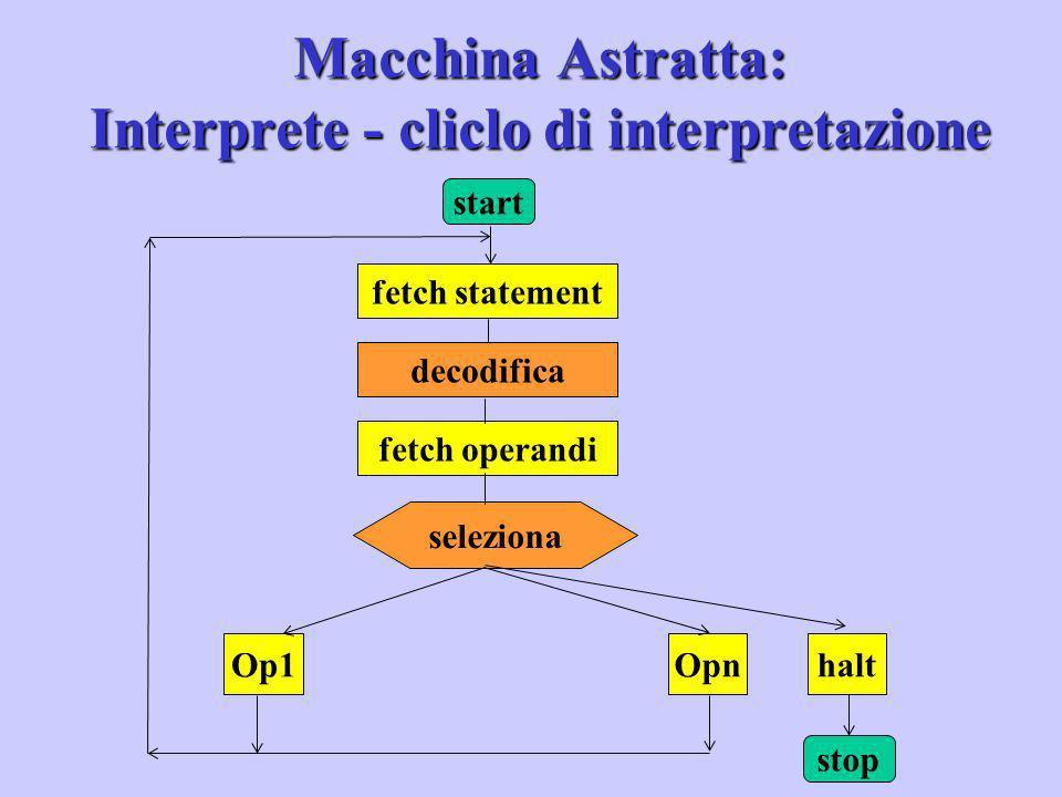 Macchina Intermedia: Costruzioni Miste L 1 :Linguaggio target Macchina di L 1 interprete compilatore L 0 :Linguaggio sorgente Macchina di L 0 L I :Ling.