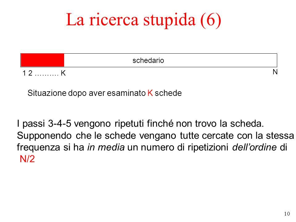 10 La ricerca stupida (6) schedario Situazione dopo aver esaminato K schede 1 2 ……….