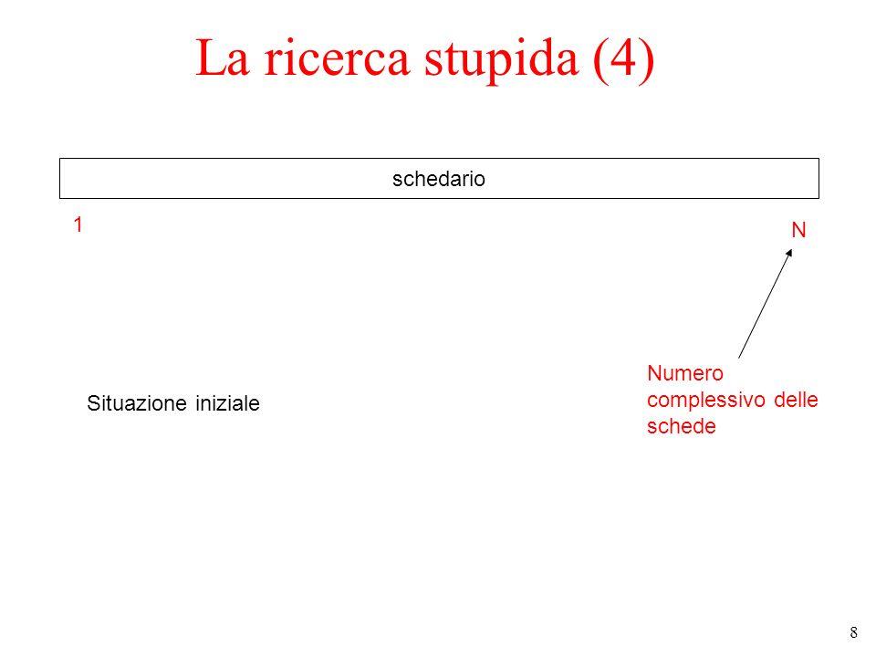 8 La ricerca stupida (4) schedario Situazione iniziale 1 N Numero complessivo delle schede