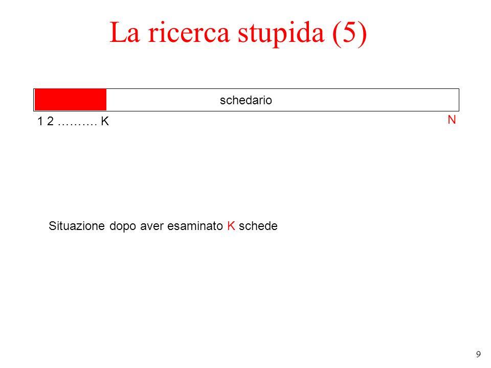 9 La ricerca stupida (5) schedario Situazione dopo aver esaminato K schede 1 2 ………. K N