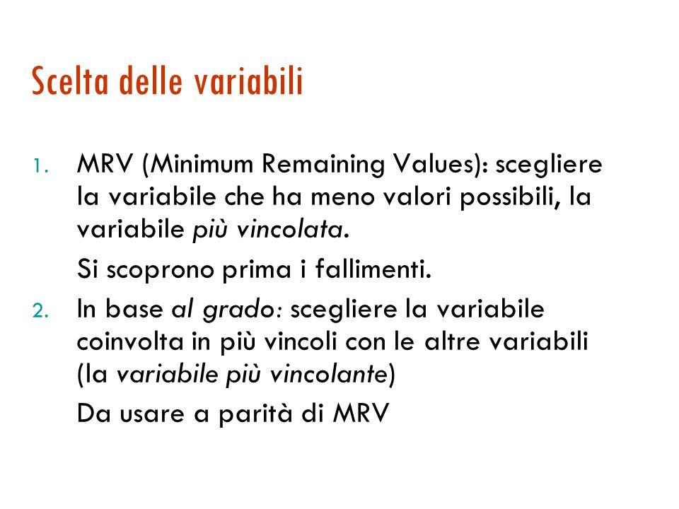 Euristiche per problemi CSP 1. Quale variabile scegliere? 2. Quali valori scegliere? 3. Qual è linfluenza di una scelta sulle altre variabili? (Propag