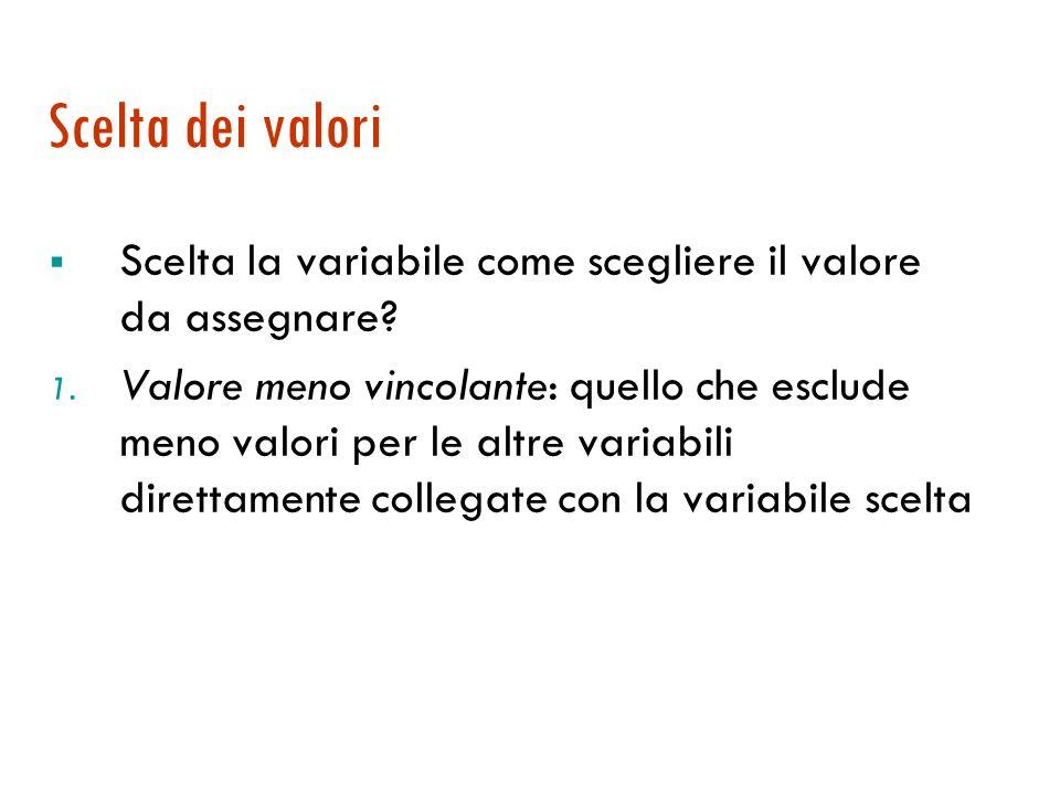 Scelta delle variabili 1. MRV (Minimum Remaining Values): scegliere la variabile che ha meno valori possibili, la variabile più vincolata. Si scoprono