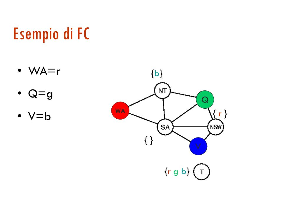 Propagazione di vincoli 1. Verifica in avanti (forward checking o FC): assegnato un valore ad una variabile si possono eliminare i valori incompatibil