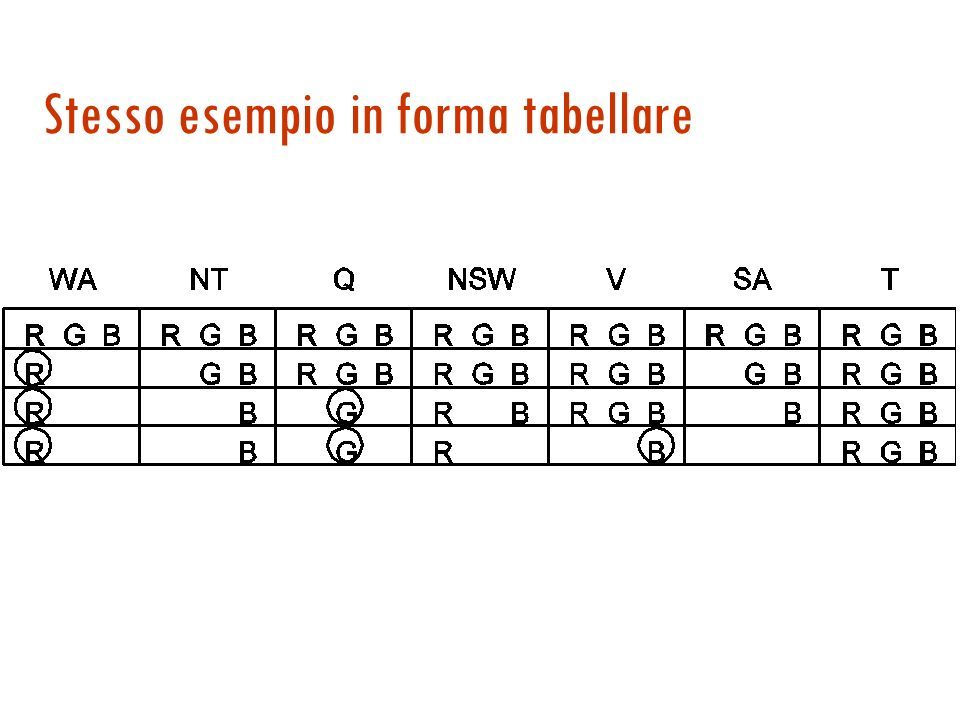 Esempio di FC {r g b}{r g b} {r g b}{r g b} {r g b}{r g b} {r g b}{r g b} {r g b}{r g b} {r g b}{r g b} {r g b}{r g b} WA=r Q=g V=b {g b}{g b} {g b}{g