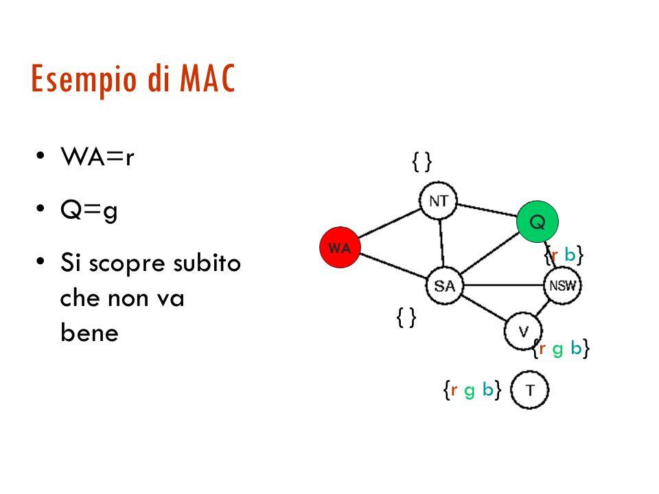 Consistenza degli archi Un metodo veloce per propagare i vincoli. Nel grafo di vincoli, un arco orientato da A a B è consistente se per ogni valore x