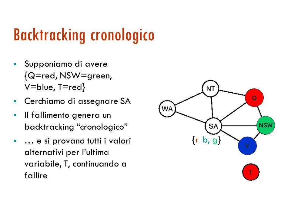 MAC non rileva tutte le inconsistenze Più efficace di forward-checking, ma non completo. Esempio: WA=red NSW=red... non viene rilevata inconsistenza {