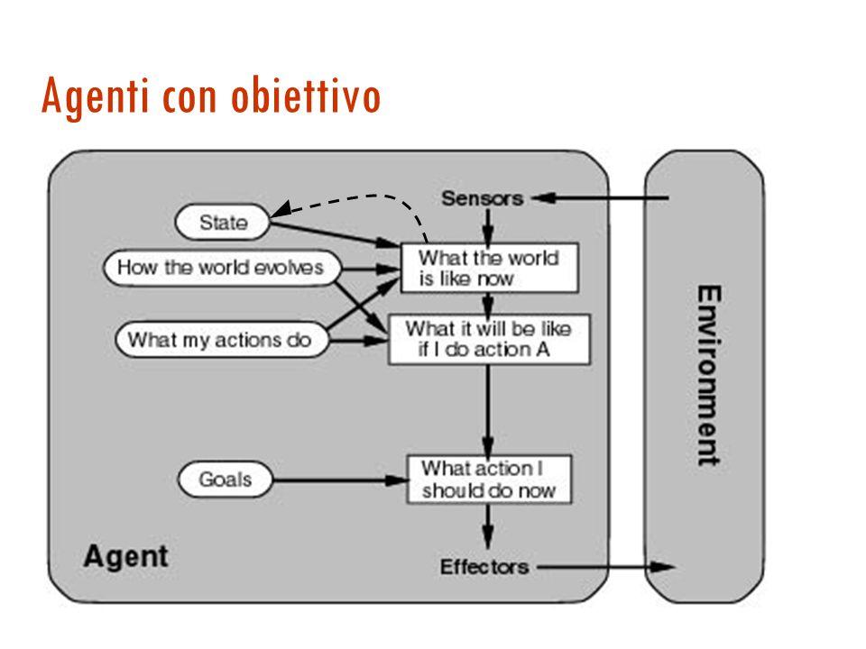 Agenti con stato - programma function Reflex-Agent-With-State (percept) returns action static: state, una descrizione dello stato corrente rules, un i