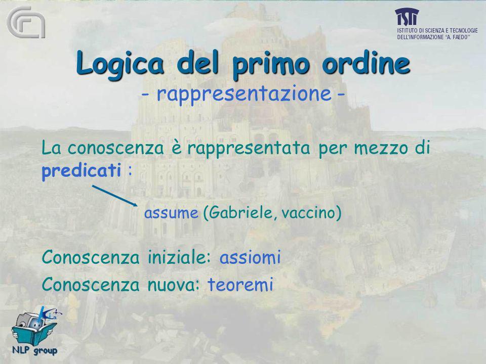 Logica del primo ordine Logica del primo ordine - rappresentazione - La conoscenza è rappresentata per mezzo di predicati : assume (Gabriele, vaccino)