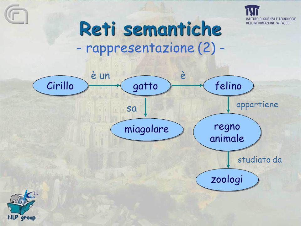Reti semantiche Reti semantiche - rappresentazione (2) - Cirillo miagolare zoologi regno animale regno animale gatto felino è unè sa appartiene studia