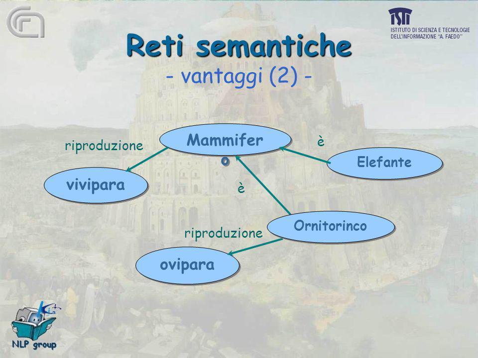 Reti semantiche Reti semantiche - vantaggi (2) - Elefante ovipara Mammifer o vivipara Ornitorinco riproduzione è è