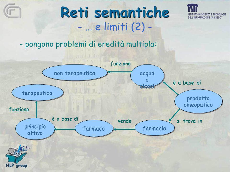 Reti semantiche Reti semantiche - … e limiti (2) - - pongono problemi di eredità multipla: prodotto omeopatico prodotto omeopatico farmacia acqua o al