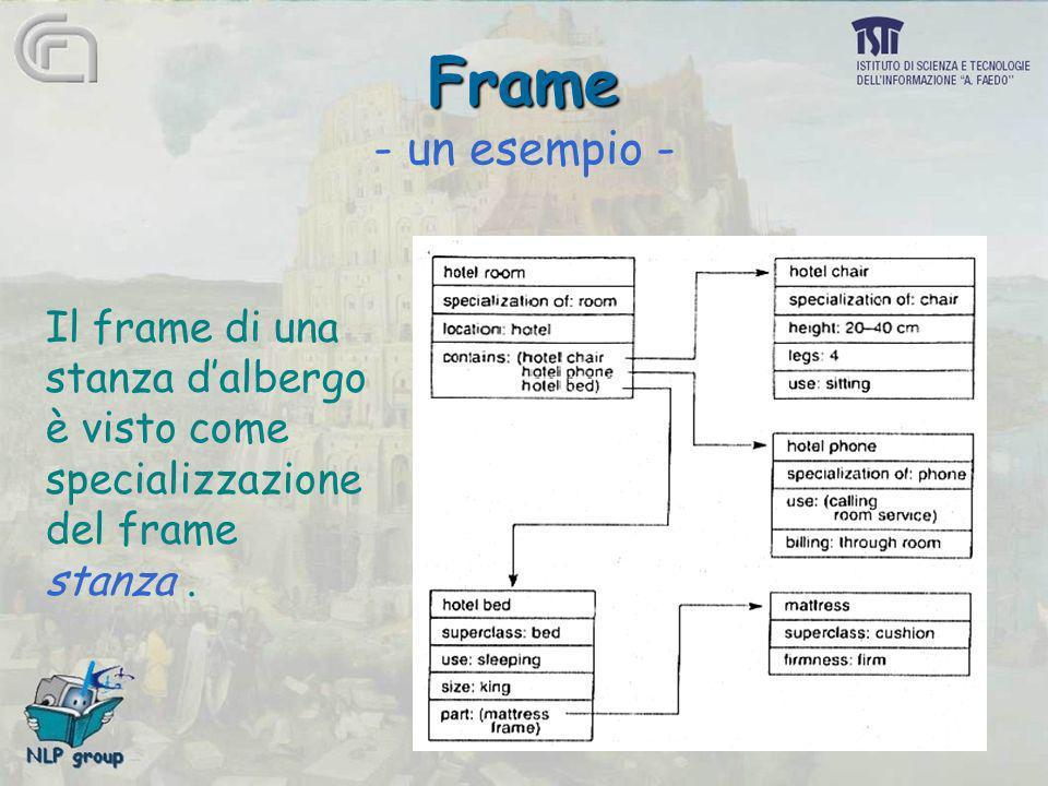 Frame Frame - un esempio - Il frame di una stanza dalbergo è visto come specializzazione del frame stanza.