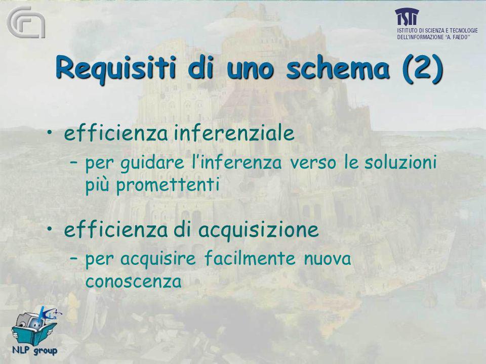 Requisiti di uno schema (2) efficienza inferenziale –per guidare linferenza verso le soluzioni più promettenti efficienza di acquisizione –per acquisi
