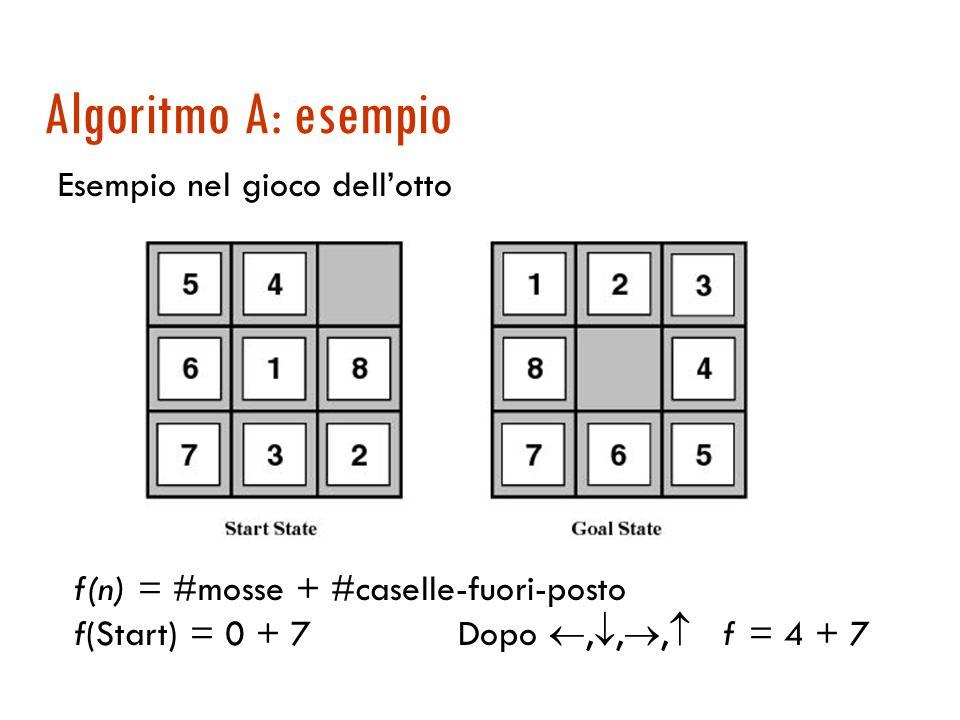 Algoritmo A: definizione Si può dire qualcosa di f per avere garanzie di completezza e ottimalità? Un algoritmo A è un algoritmo Best First con una fu