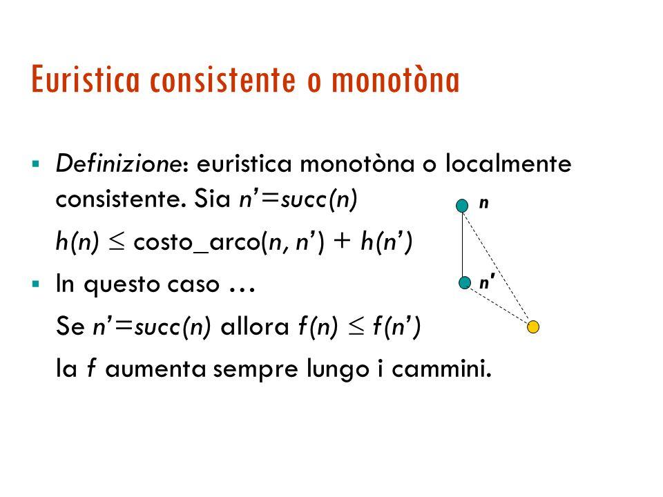 Ottimalità di A*: dimostrazione Quindi f(G 2 ) f(n) altrimenti verrebbe preferito n f(n) f*(n) = f*(s) la h è una sottostima di h* f(G 2 ) f*(s)transi